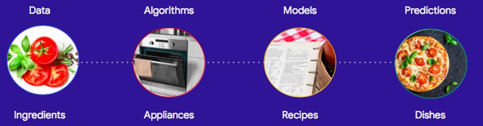AI is using microwaves, decision intelligence is using microwaves safely to meet your goals